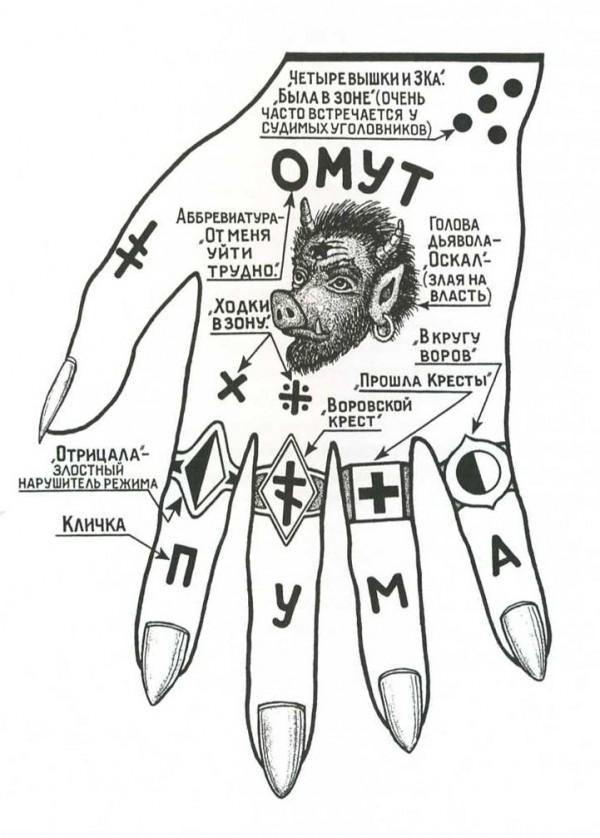 зоновские наколки значение руках